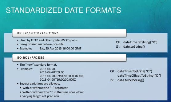 Как преобразовать дату в формат RFC 822 и обратно?