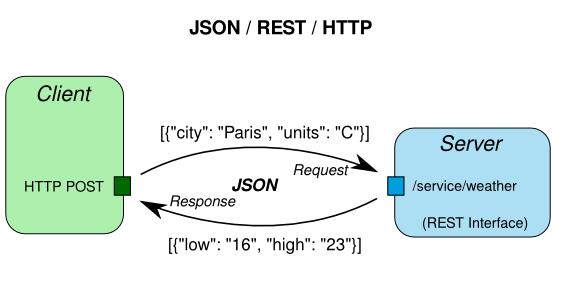 Обмен данными с сайтом используя формат JSON в 1С