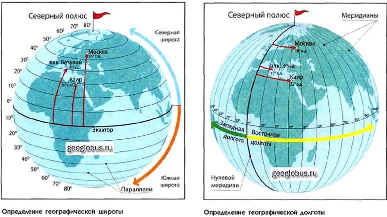 Как в 1С посчитать расстояние между двумя географическими координатами?