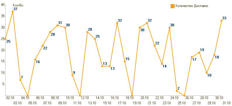 Как сформировать диаграмму с типом График